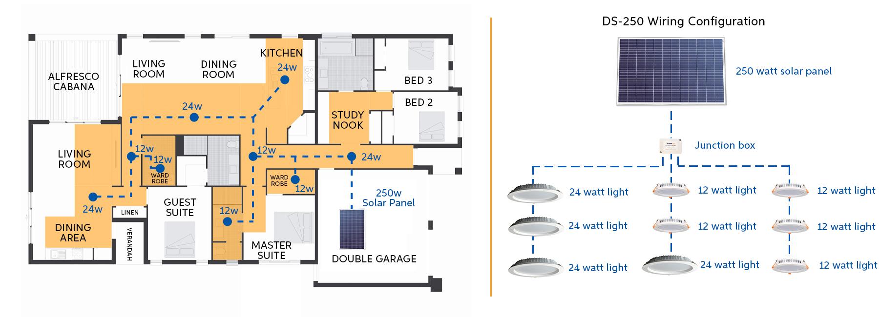 Solar lighting design for large family home combining 24 watt light and 12 watt light and 250 watt solar panel