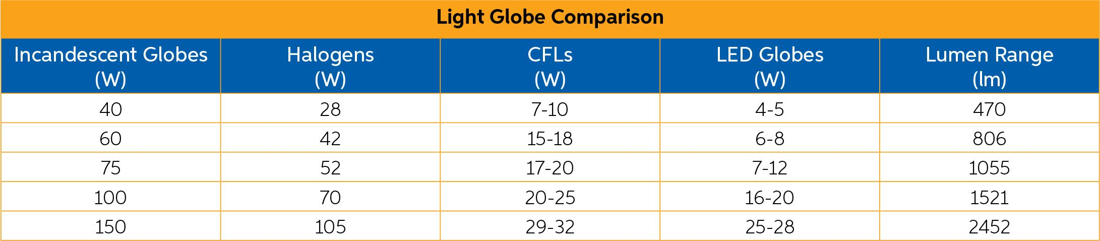 Redilight light globe comparison for incadescent, halogens, CFL and LED globes